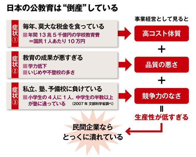 日本の公教育は「倒産」している